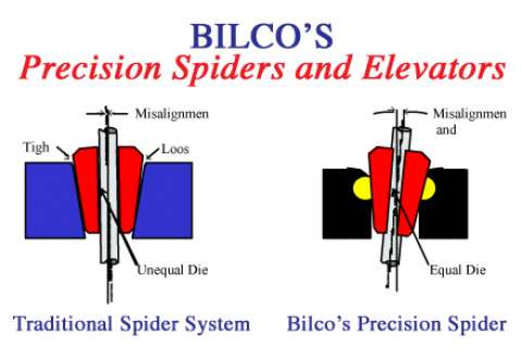 Illustration Spider and Elevators